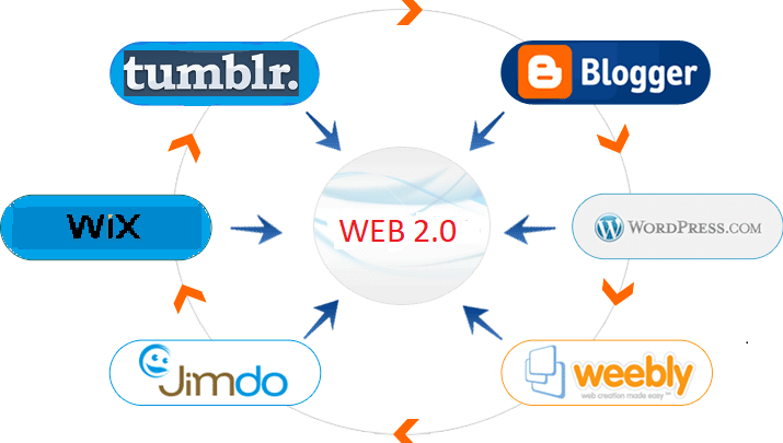 web 2.0 submission sites list 2020